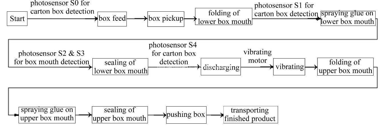 Automatic Vertical Cartoning Machine
