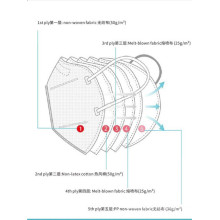 Masques de protection en tissu non tissé à 95% de filtration Kn95