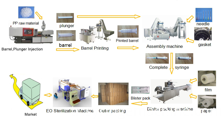 syringe production line machine