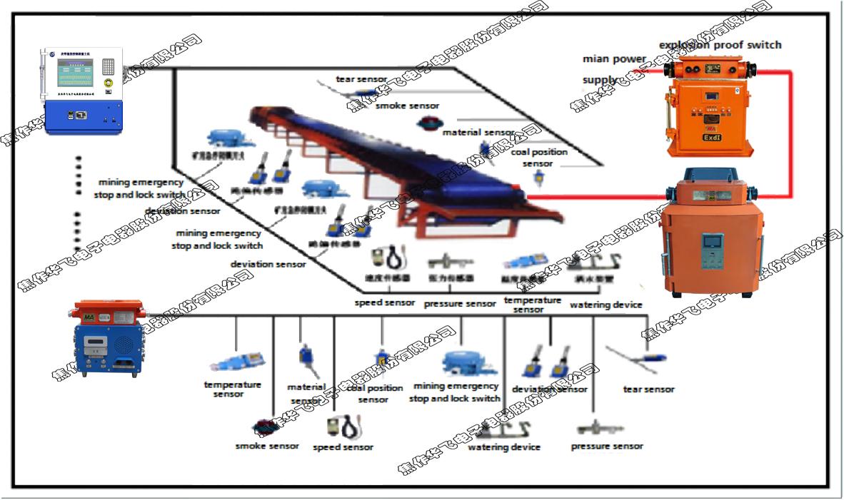 belt conveyor control system