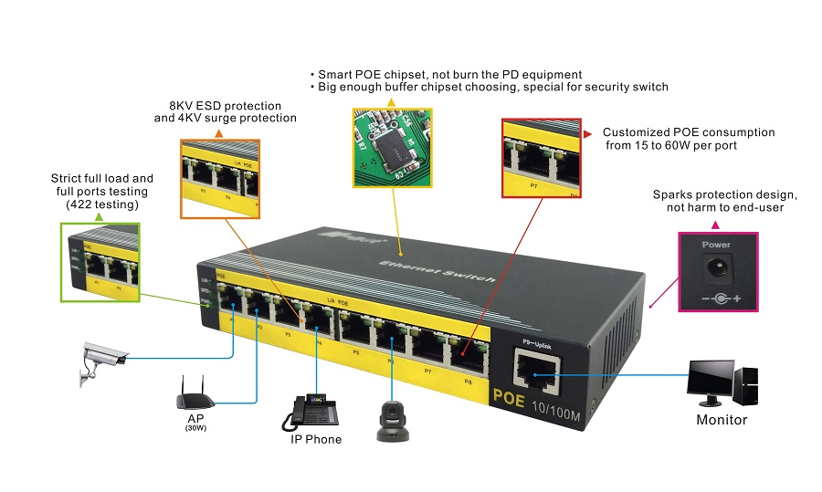 100M Unmanaged 8 Ports Network POE Switch