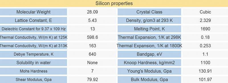Si material properties