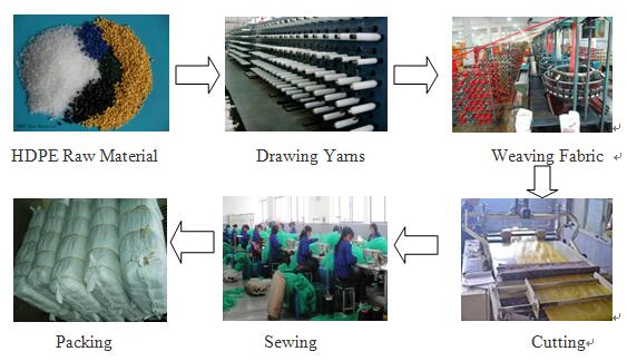 Leno Mesh Net Bag Sack Production Process