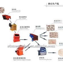 Ligne de production de fabrication de sable
