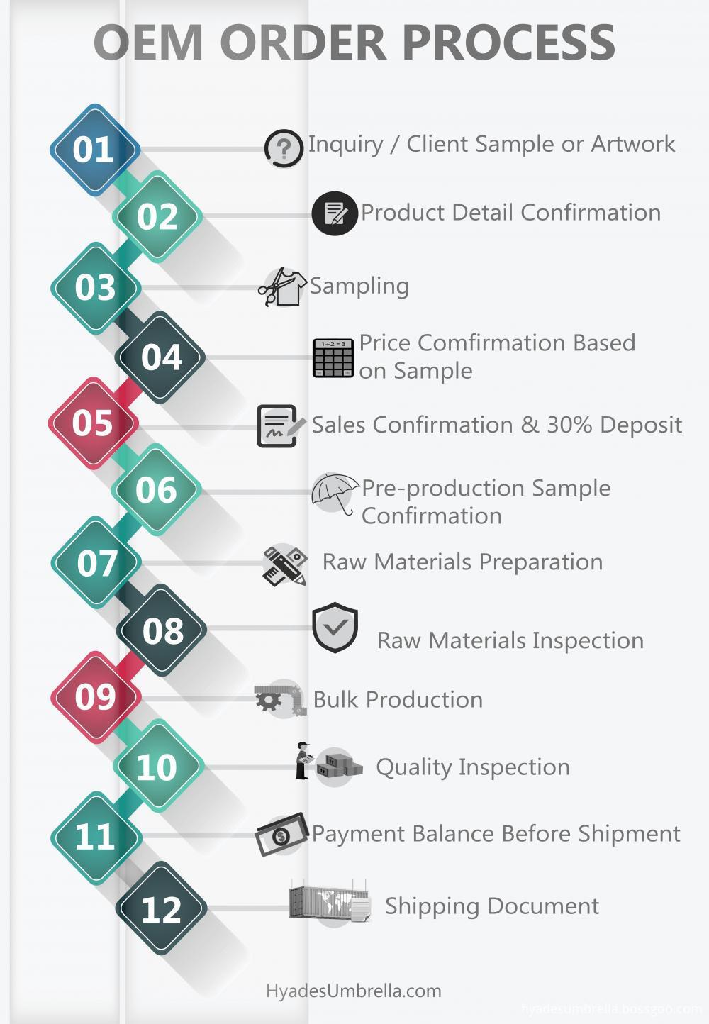 Umbrella Oem Order Process 3