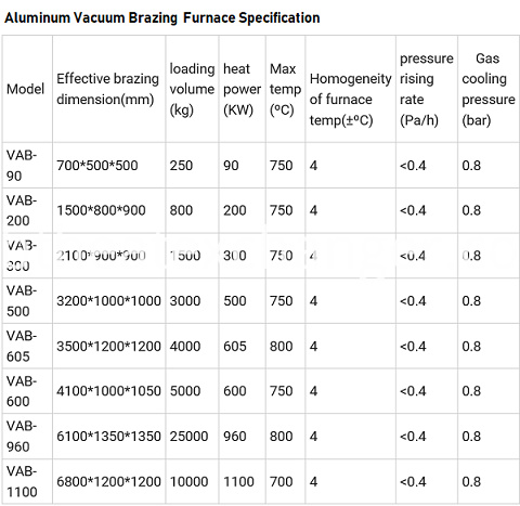 Vacuum Brazing Furnace Parameters1