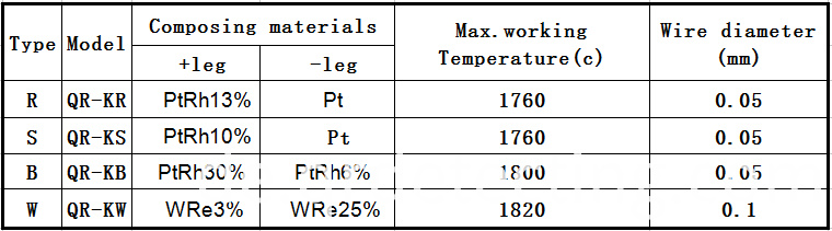 details of thermocouple