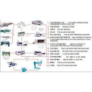 Complete Carton Box Production Line