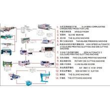 Ligne complète de production de carton ondulé (897)