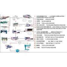 Complete Corrugated Carton Production Line (897)