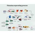 Small scale gold mining equipment iron mining equipment Kenya