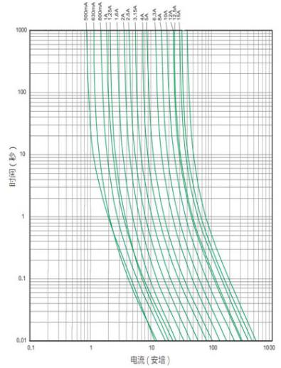 Current-time curve of ceramic fuse