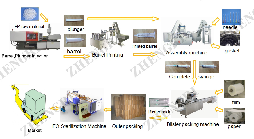 Syringe Production Line