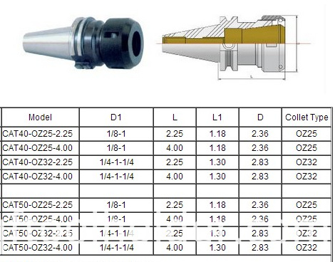 CAT OZ COLLET CHUCK