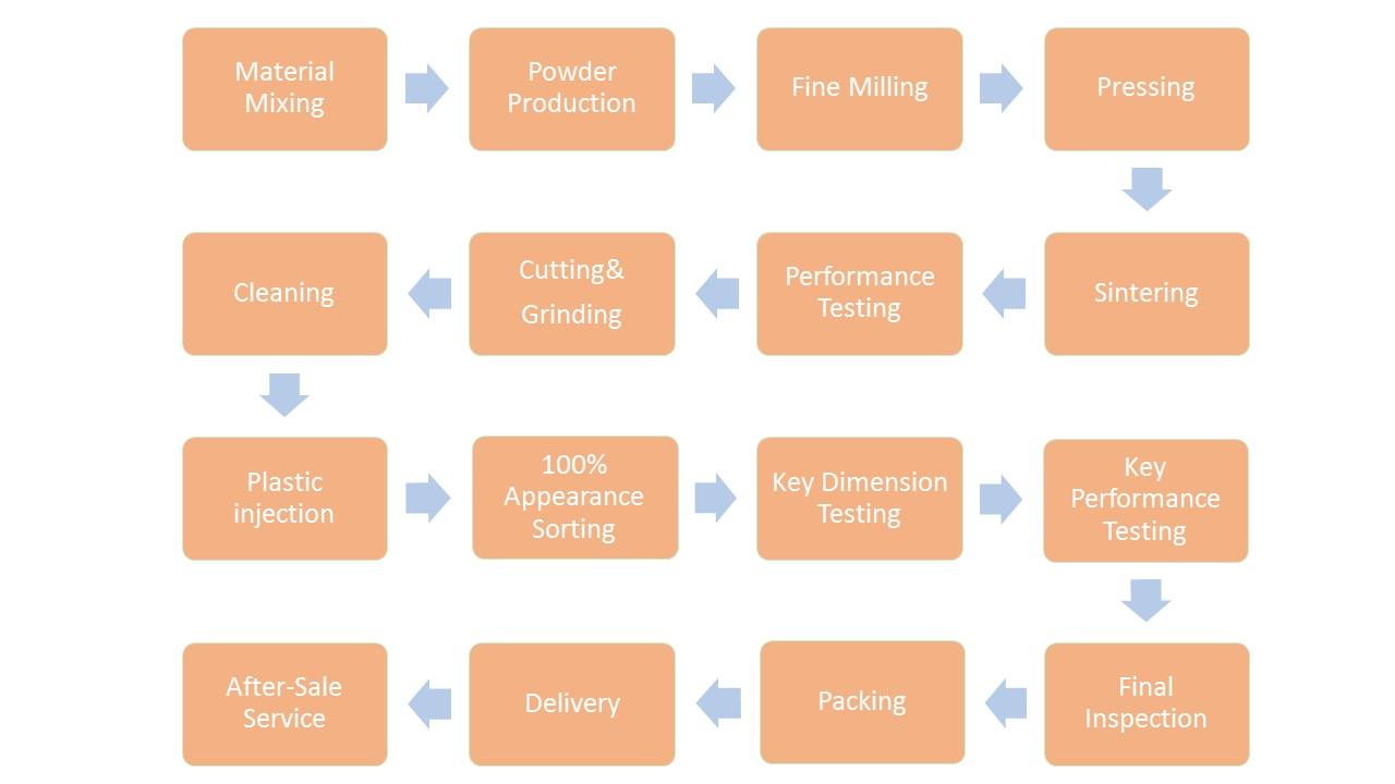 Ferrite rotor flow chart