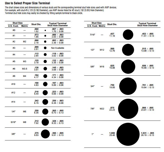 M2, 3, 4, 6, 8 ring terminal