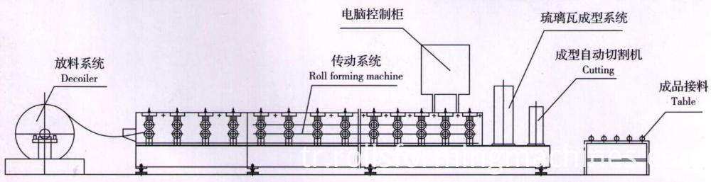 ridge cao roll forming machine