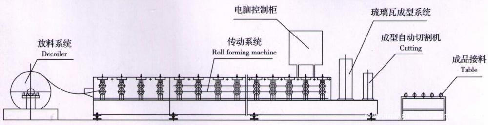 Glazed Roll Forming Machine Manufacturer