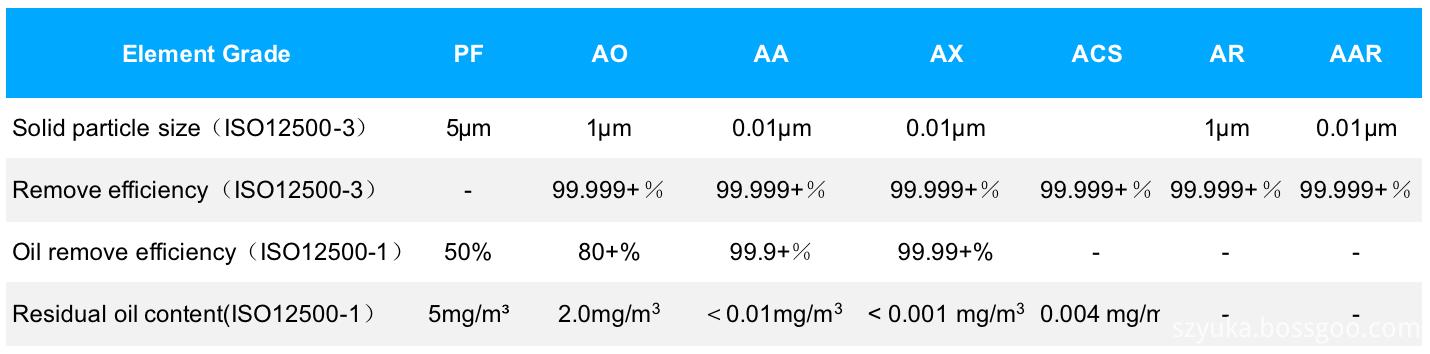 YD-B Series Filter Element Grades