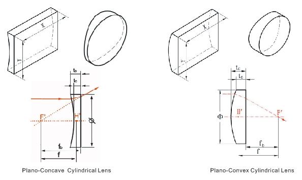 PCX cylinder