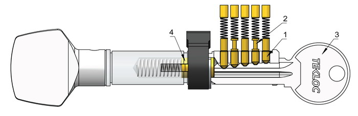 Knob sided pin cylinder work