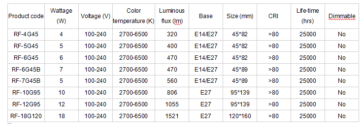 LED Globe Lamps Various parameters