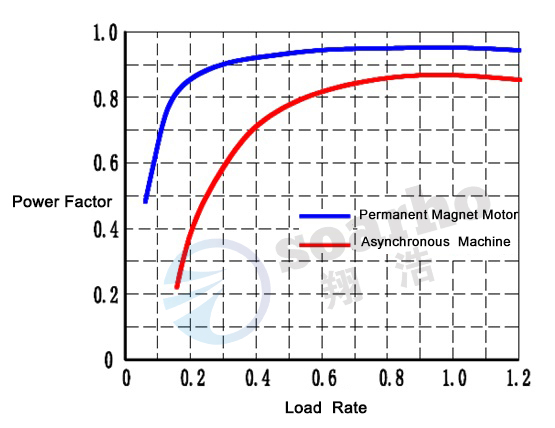 Power Factor Contrast-1