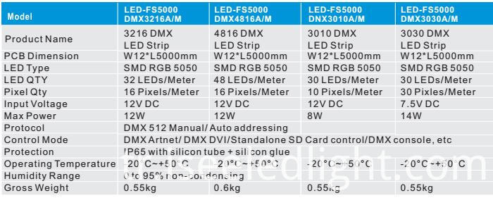 DMX LED Strip parameters