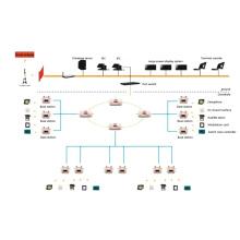 Système de gestion du transport ferroviaire des mines de charbon