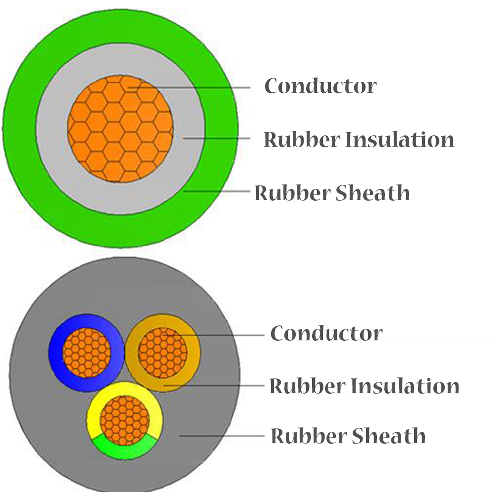 Fireproof Heavy Rubber Cables Structure