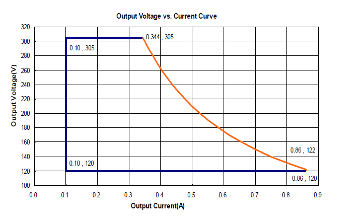 output voltage vs current curve