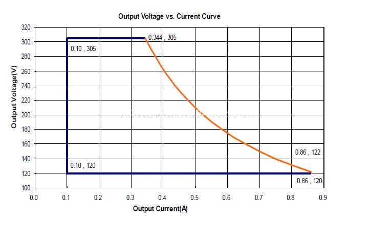 output voltage vs current curve