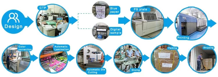 Magazine Printing Production Process