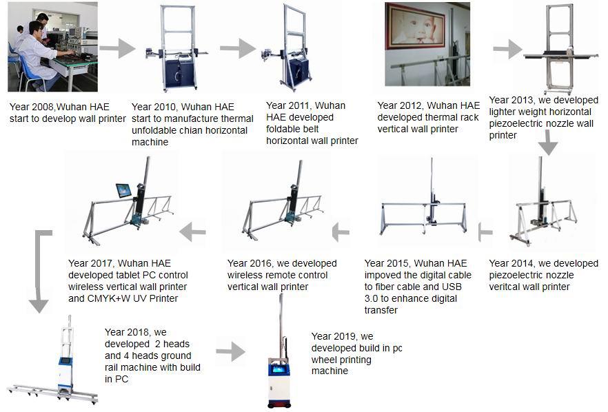 wall printer history