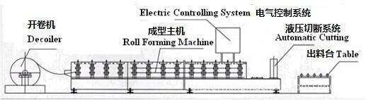 Electrical Decoiler Equipment