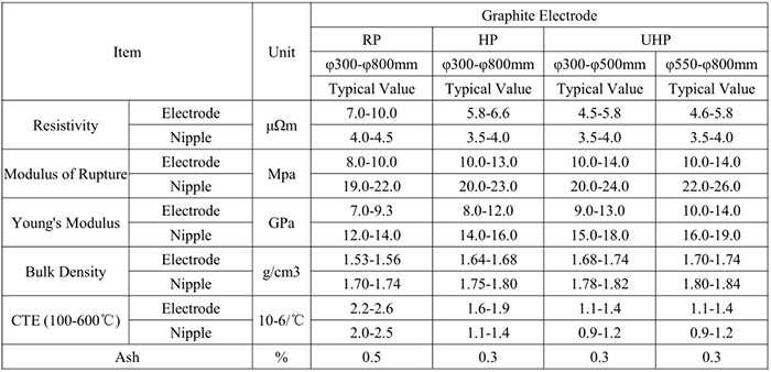 Graphite Electrode with Nipple