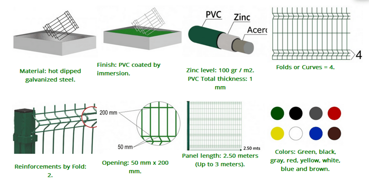 wire mesh fence gate process