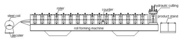 C and Z Shape Purlin Machine