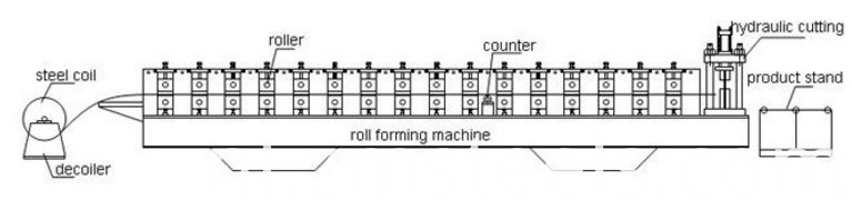 Portable Metal Roofing Roll Forming Machine