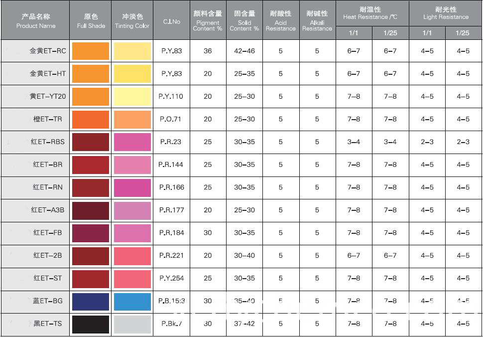 Pigment Dispersion For Water-Base Wood Paints (E-T)