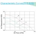 Df4015 Kühlung Ventilator hohe Qualität DC Axial Fan 40X40X15mm