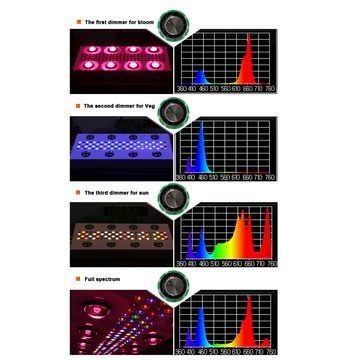 Dimbare Full Spectrum Cob Led Grow Light