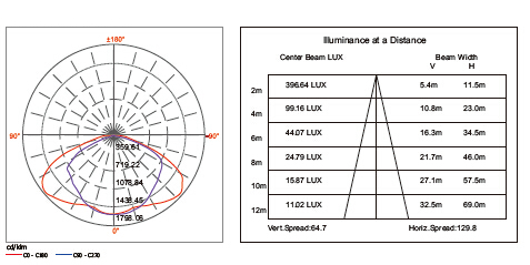 S80-534 80W LED STREET LIGHT DATA