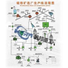 Magnet Separator/Magnetic Separator Manufacturer/Magnetic Separation