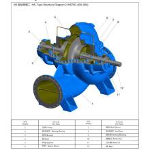 Große Split-Case-Pumpe von Anhui Sanlian