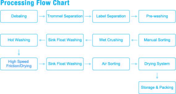 flow chart PET
