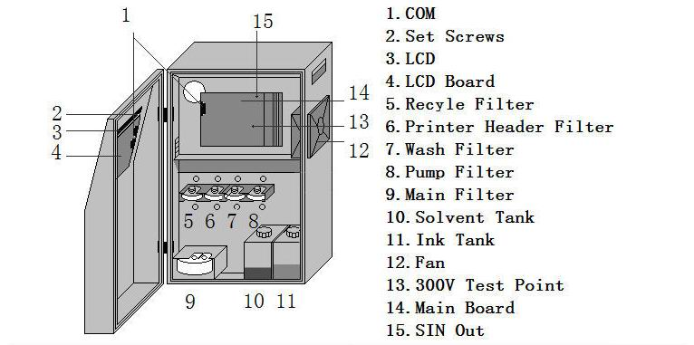 CIJ INKJET PRINTER (1)