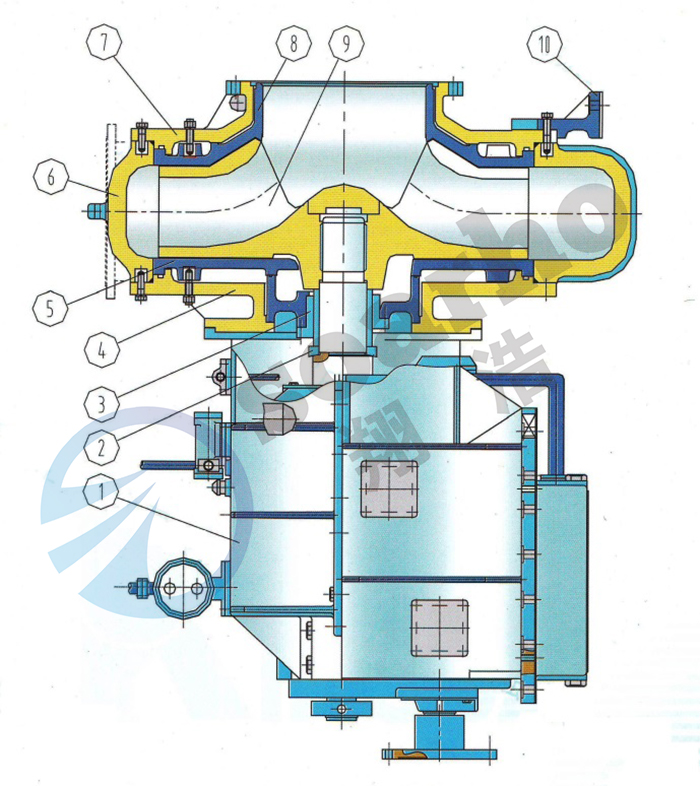 According to the connecting way of gear box can provide two kinds of typical structures, one is connected with own bearing bracket, the other is combined with reduction gear box. The lubrication of pump with bearing bracket is grease lubrication or thin oil lubrication.