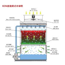 Torre de resfriamento fechada de contra-fluxo