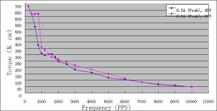 Torque-frequency Characteristics
